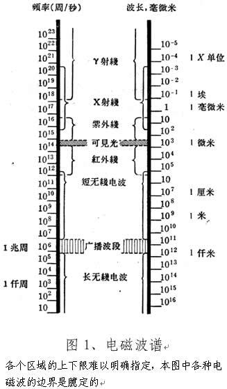 依据电磁波的波长,从3×10-4m以上到10-13m以下,可以把它们分别